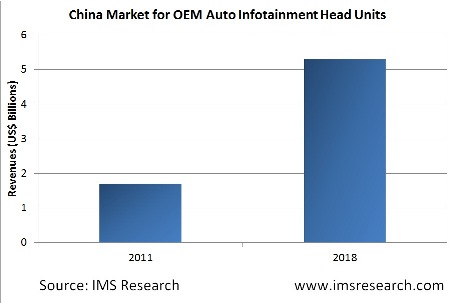 China Infotainment Market