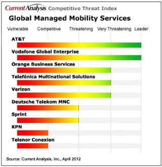 M2M Service Providers