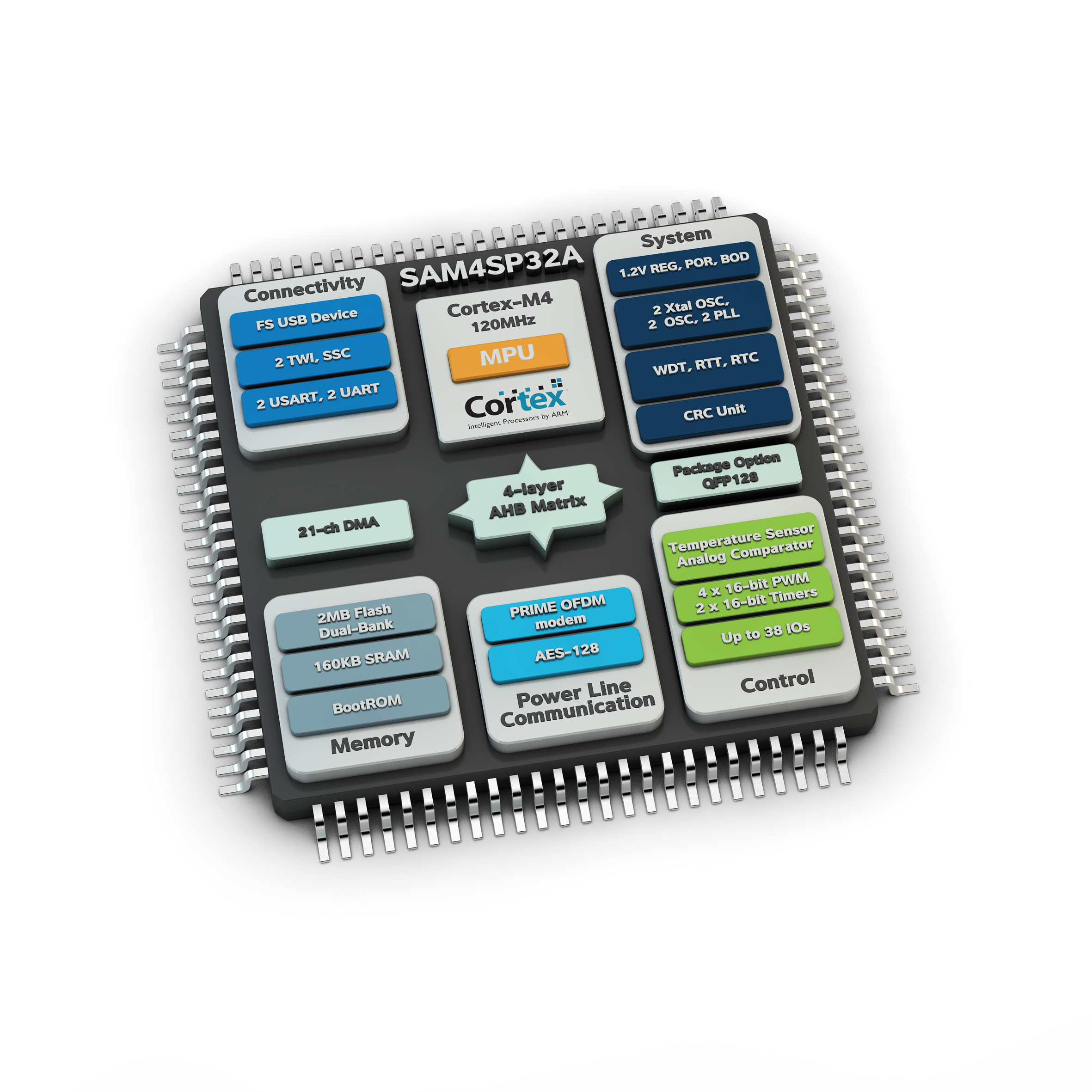 Atmel shows first ARM Cortex M4-based single-chip system for PRIME