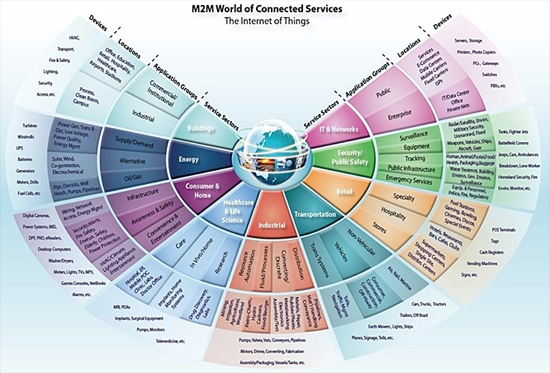 M2M World connected services