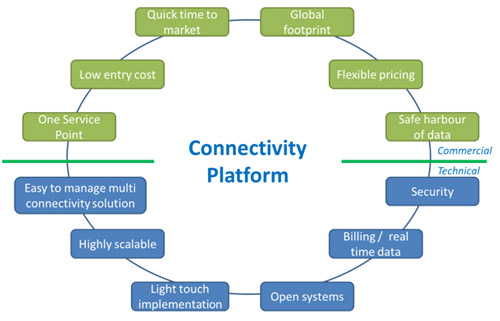 Machina-Research-Connectivity-Platform