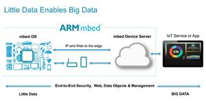 ARM-image