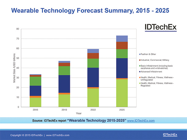 top report wearable technology for animals 2015 2025 Wearable technology for behavior control business opportunities 2015-2025 see the forthcoming idtechex report, wearable technology for animals 2015-2025.