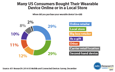 Wearables.451_Research.10.2.2015