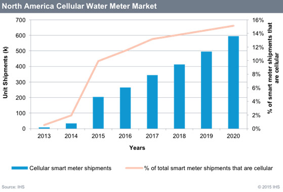 Source: IHS, Inc., The Smart Water Meter Intelligence Service