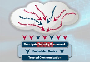 Icon Labs launches Floodgate Security Framework
