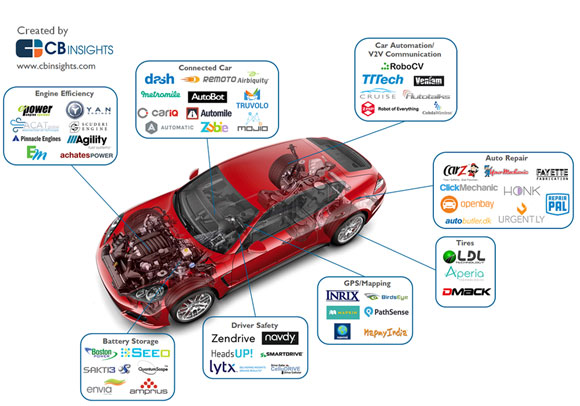 Controlling Your Car In The Future Internet Of Things