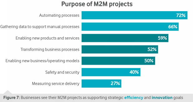 M2M Barometer_Purpose of M2M Projects