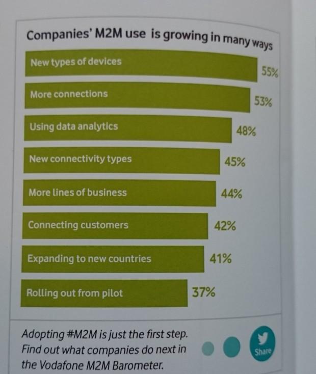 M2M_uses.web