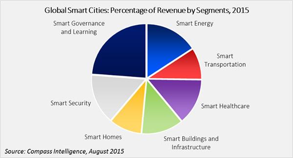 Global Smart Cities Graph