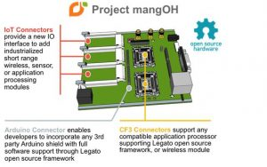 Project mangOH