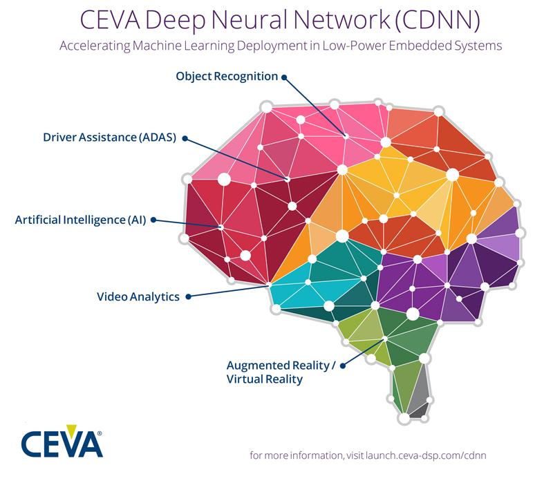 CEV020_CDNN_LRES