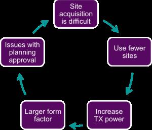 Site acquisition challenges