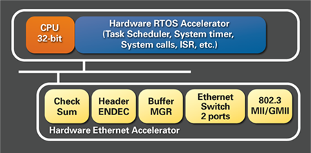 The R-IN Engine comprises a ARM Cortex CPU core, Ethernet accelerator, and RTOS accelerator to improve networking performance
