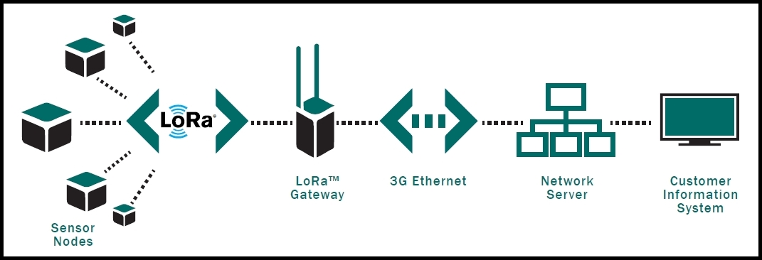 LoRa looks good to go - IoT Now - How to run an IoT enabled