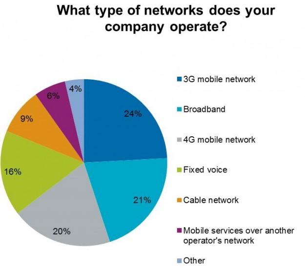 2.Company networks