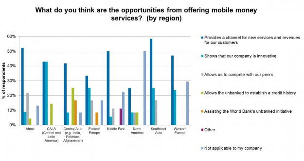 2.Opportunities from mobile money by region