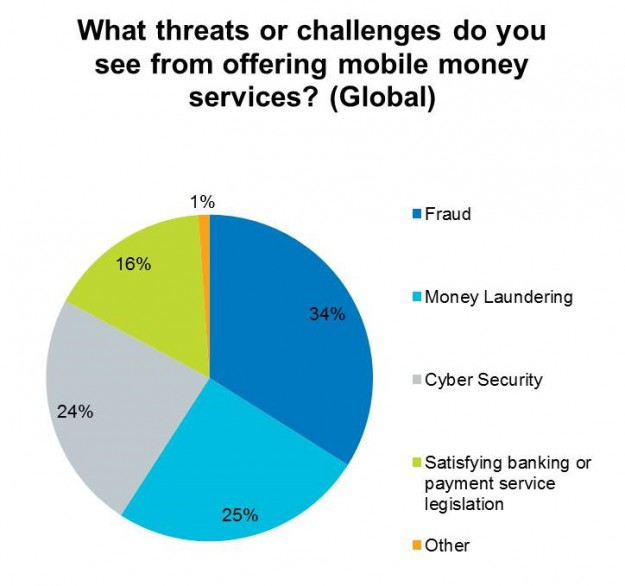 2.Threats or challenges from mobile money