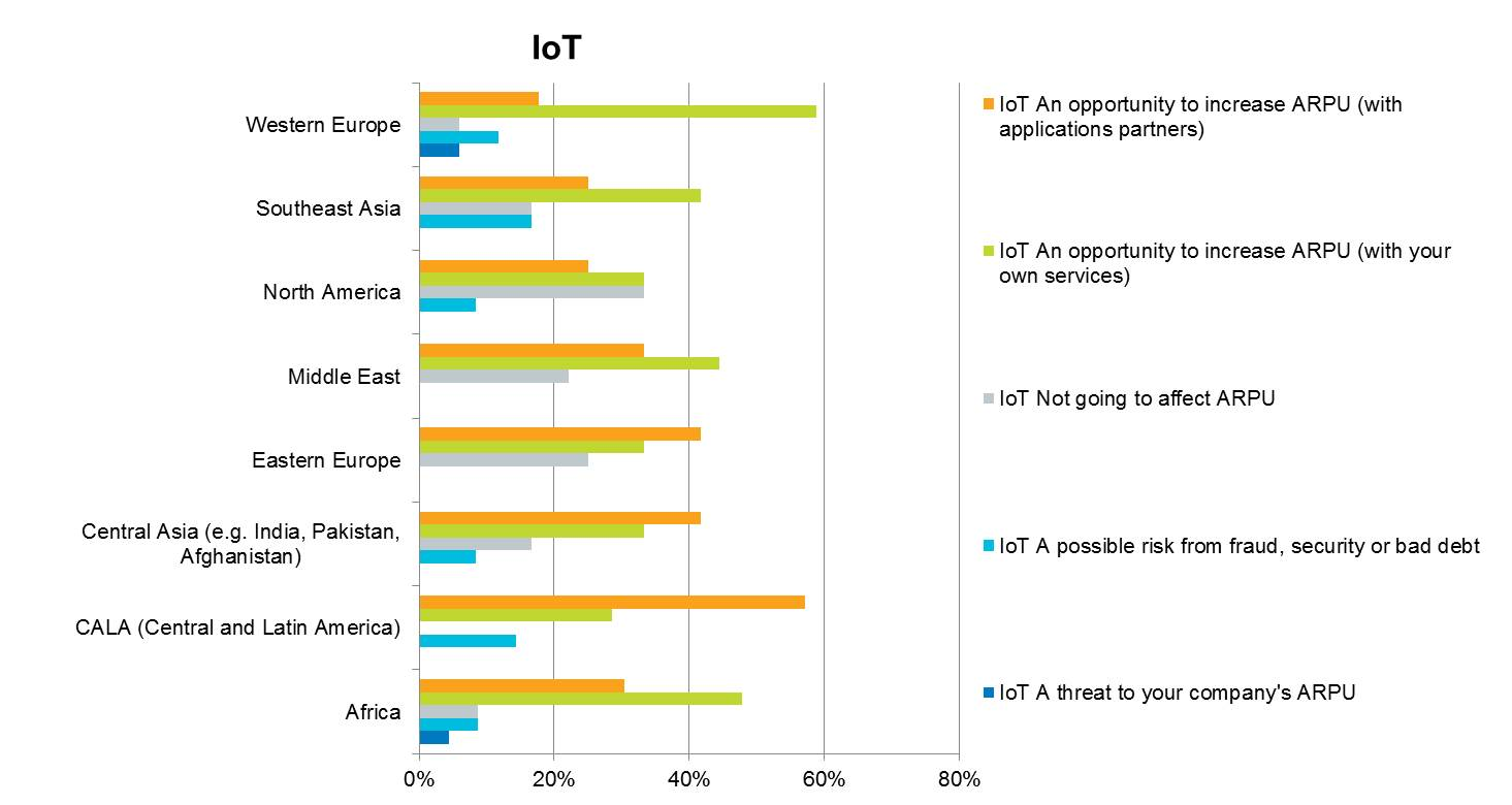 IoT -- Opportunity or threat to revenues? (Breakdown by region)