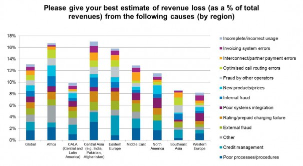 Revenue loss by cause