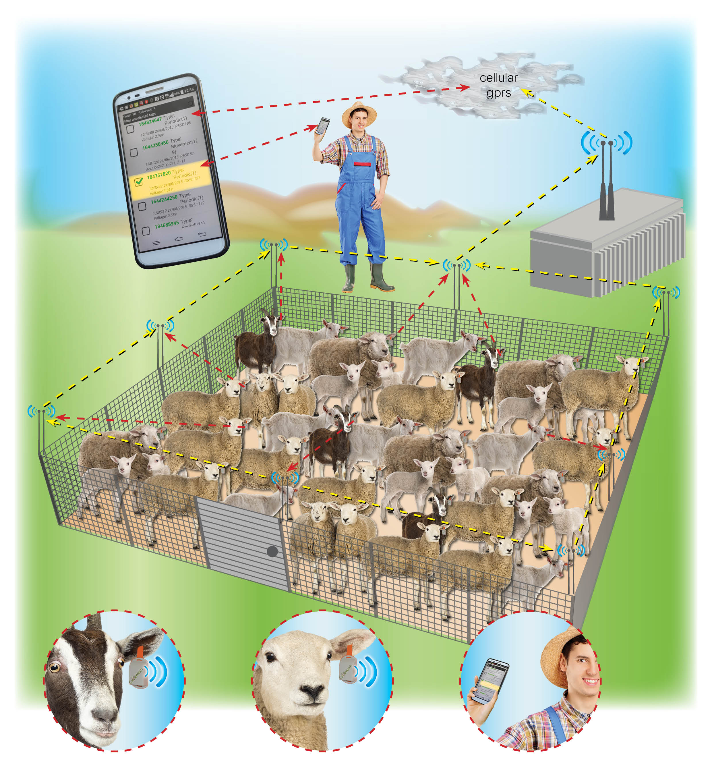 drone gps tracking with 41334 Telefonica Partners With Cattle Watch Providing Iot Connectivity Solutions To The Cattle Industry on 385254 together with 401216 likewise Cd649de24b in addition Gps Tracking For Hazardous Waste Transport additionally Block Diagram Gps Agriculture Wiring Diagrams.