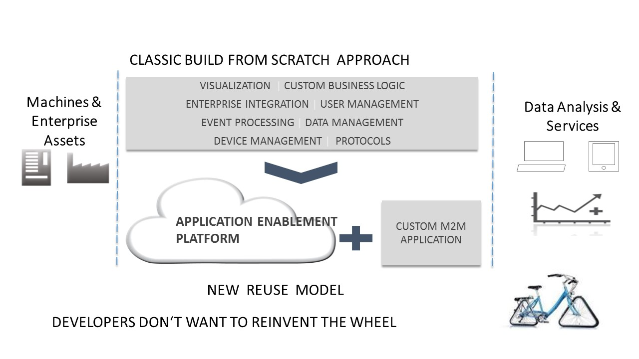 Figure 1: M2M application architectures are evolving