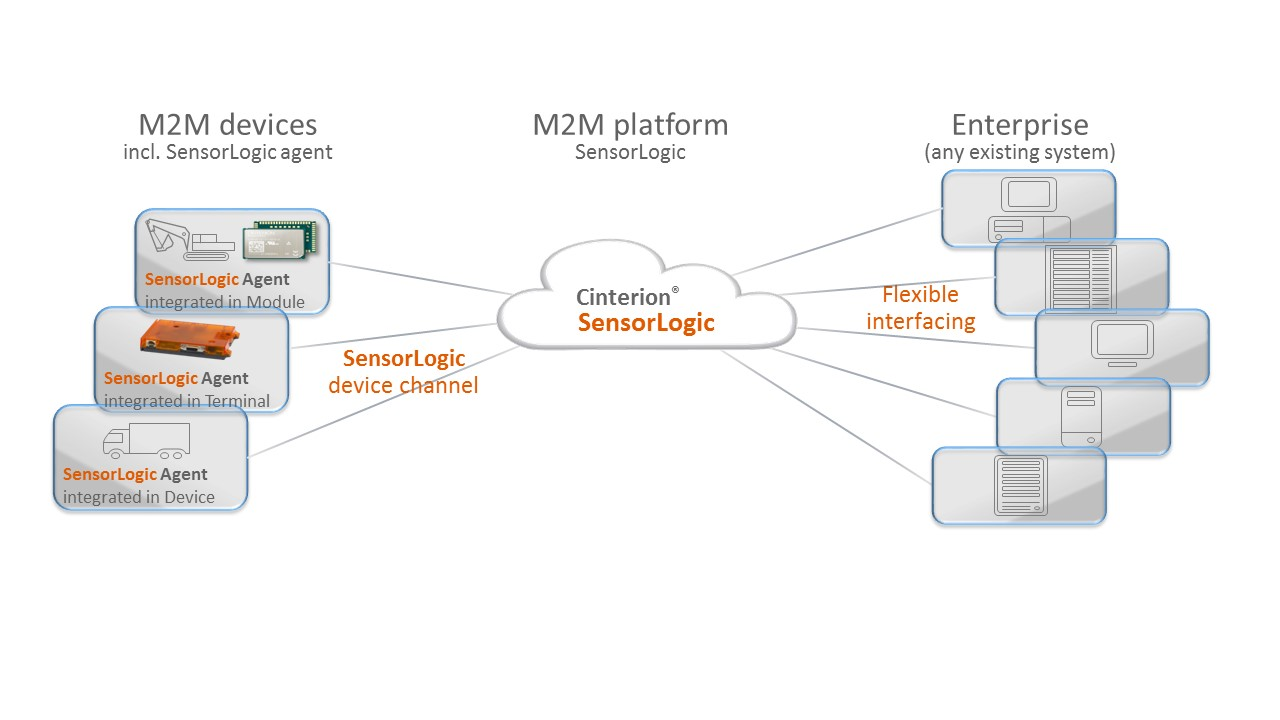 Figure 3: SensorLogic agent links Gemalto modules to SensorLogic