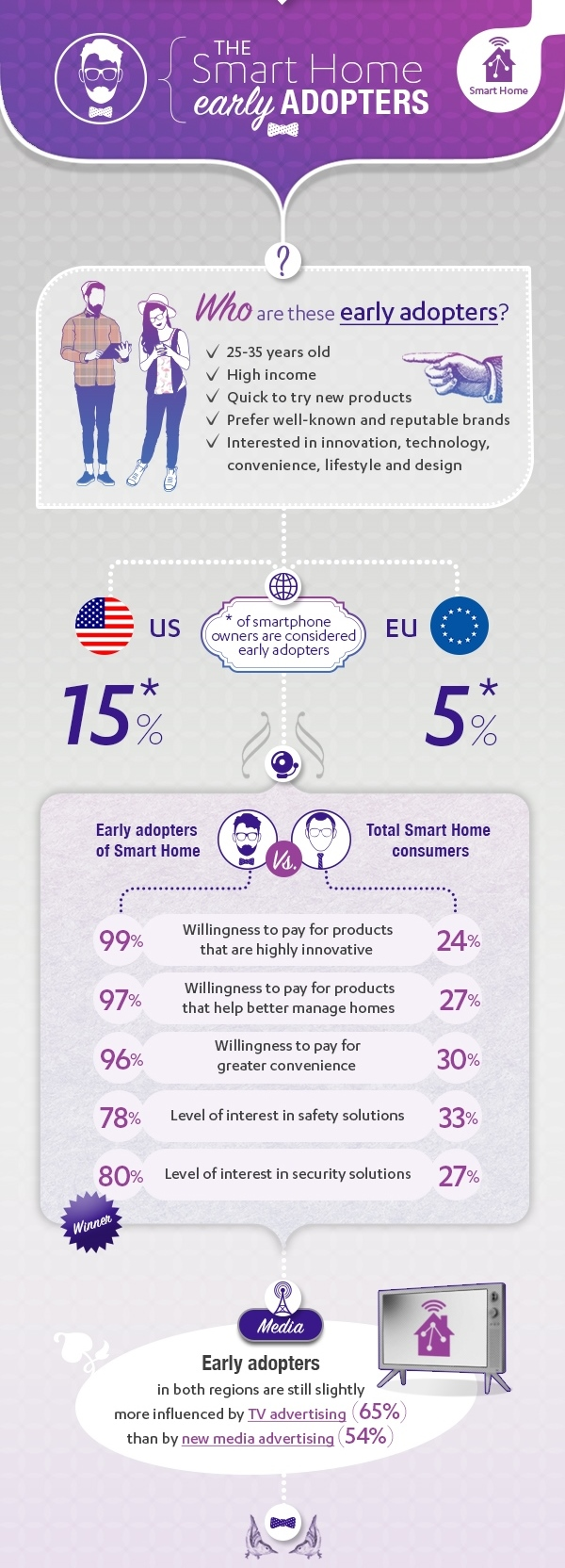 Smart Home Early Adopters Essence 2016