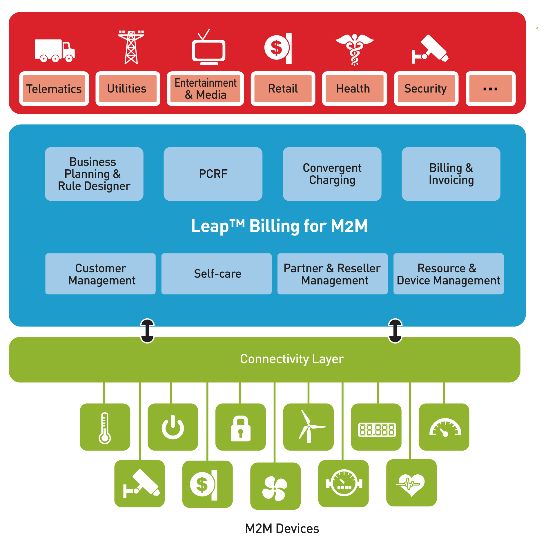 Leap Billing for M2M_4
