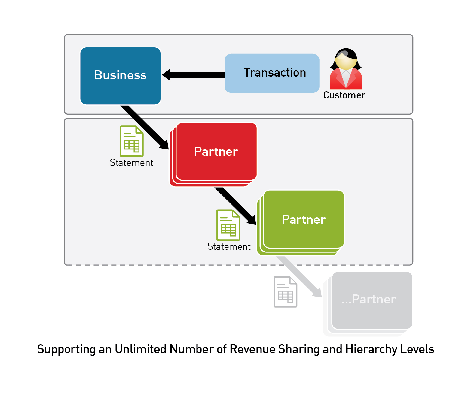 Supporting an unlimited number of revenue sharing and hierarchy levels 300 (1)