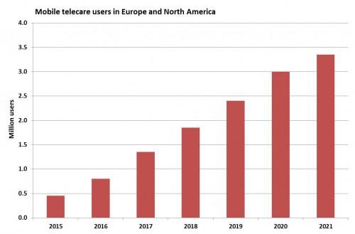 Telecare users