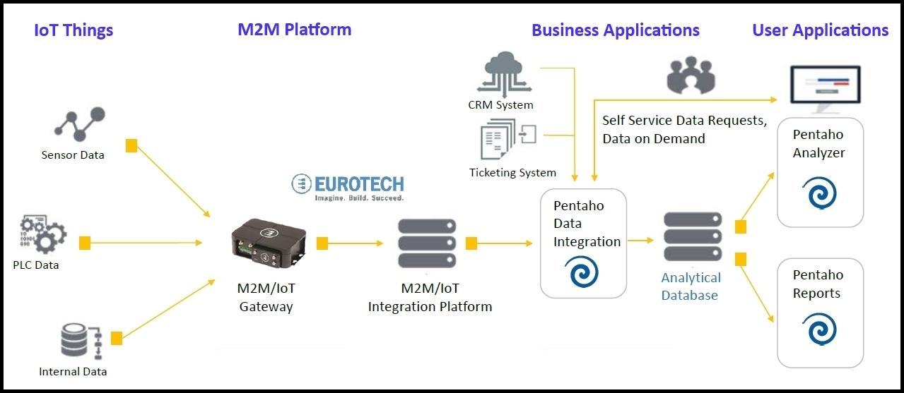 Pentaho's platform integrates real-time data coming from the edge with traditional enterprise big data coming from mainstream business processes like CRM and ERP.