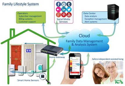 Manufacturers and service providers need to work together – to bring all the different home equipment and services together under a single umbrella with a common UI – a single app (Smart Home Butler) that lets the family members, understand what is happening in their home and enable them to manage it, if not managing it for them.