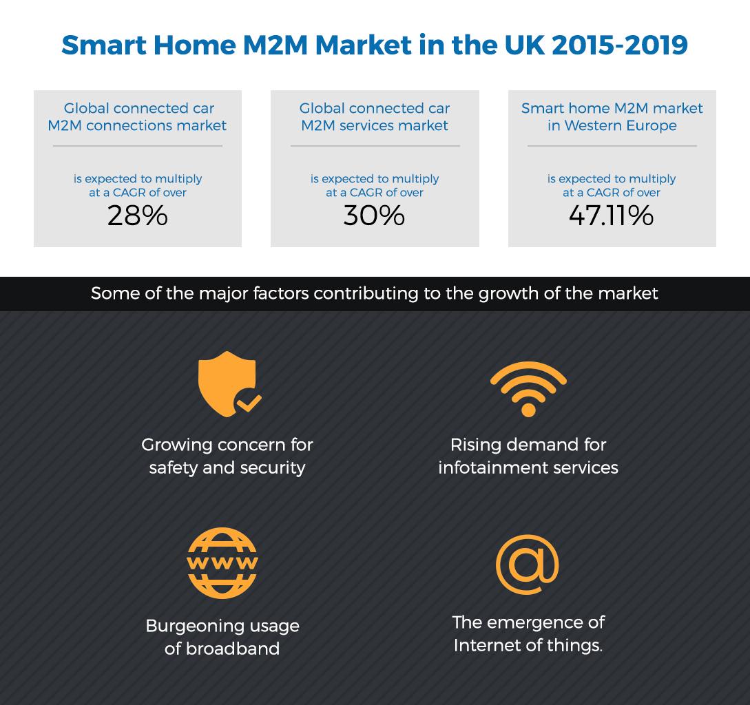 Smart Home M2M- Graphs & charts