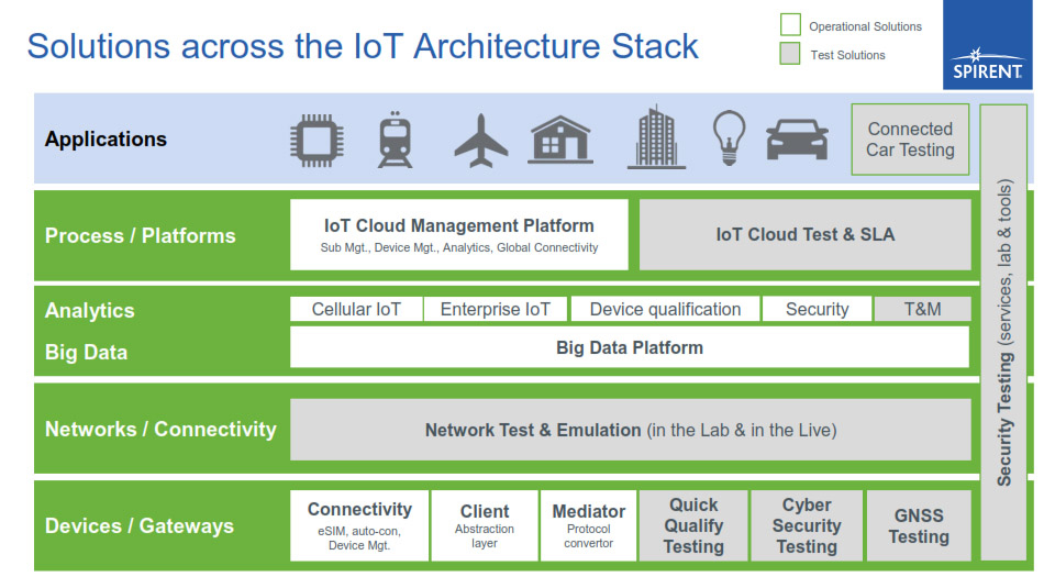 Smart cities may soon have vital iot integration for Architecture iot