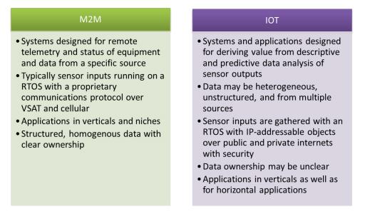 M2M & IoT