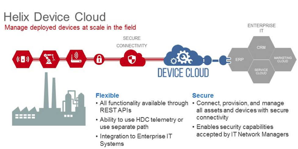 Graphic Device Cloud