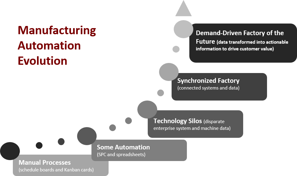 Manufacturing Automation Graphic