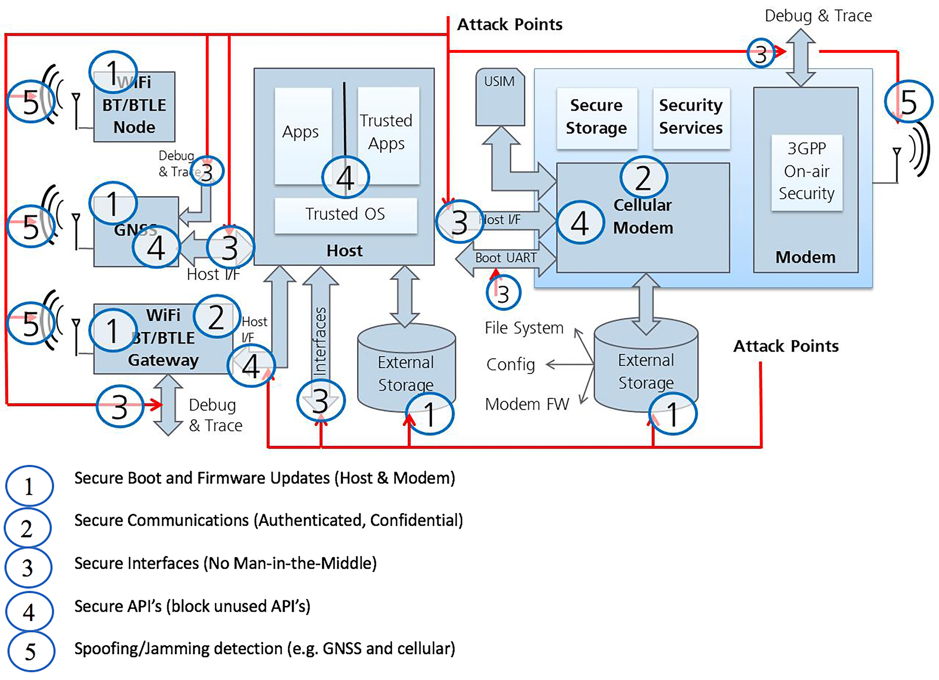 Figure 1. As the number of nodes on a network expands, so too do the attack surfaces, so all must be secured in order to establish a chain of trust, strengthened by five security pillars.