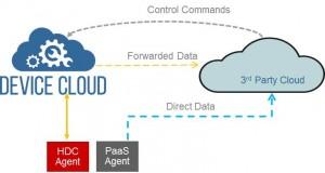 Wind River Helix Device Cloud image 3