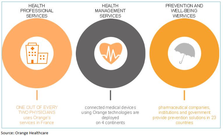 Orange Healthcare Graph
