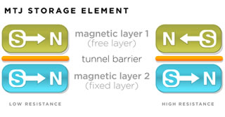 Figure 4 Magnetic tunnel junction memory cell composed of a fixed magnetic layer, a thin dielectric tunnel barrier and a free magnetic layer. (Source: https://www.everspin.com/mtj-storage-element)