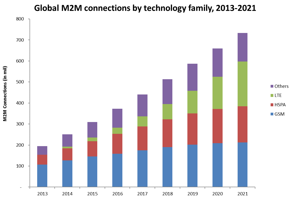 Global M2M Connections by technology family, 2013-2021
