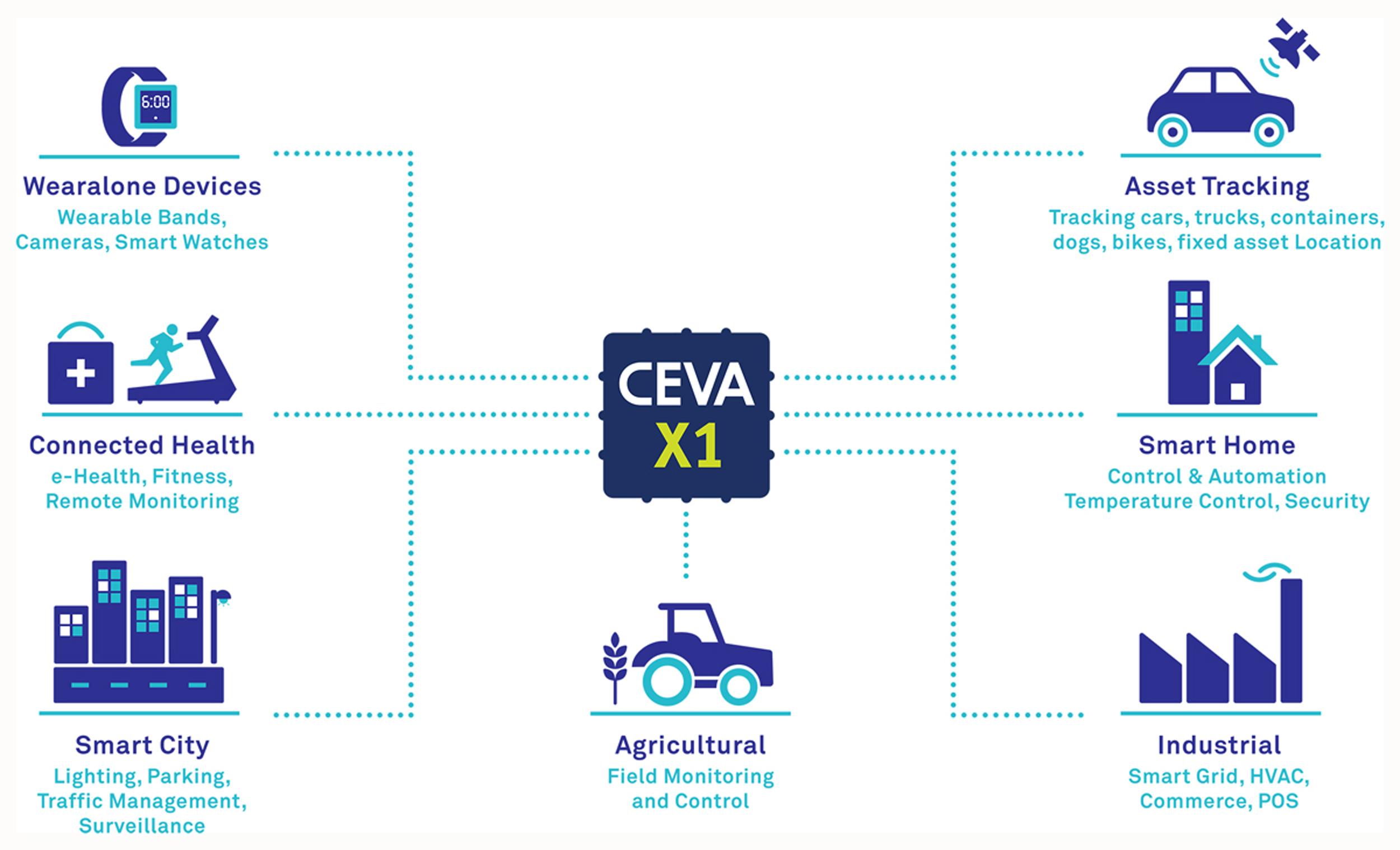 CEV112 CEVA-X1 TargetMarkets
