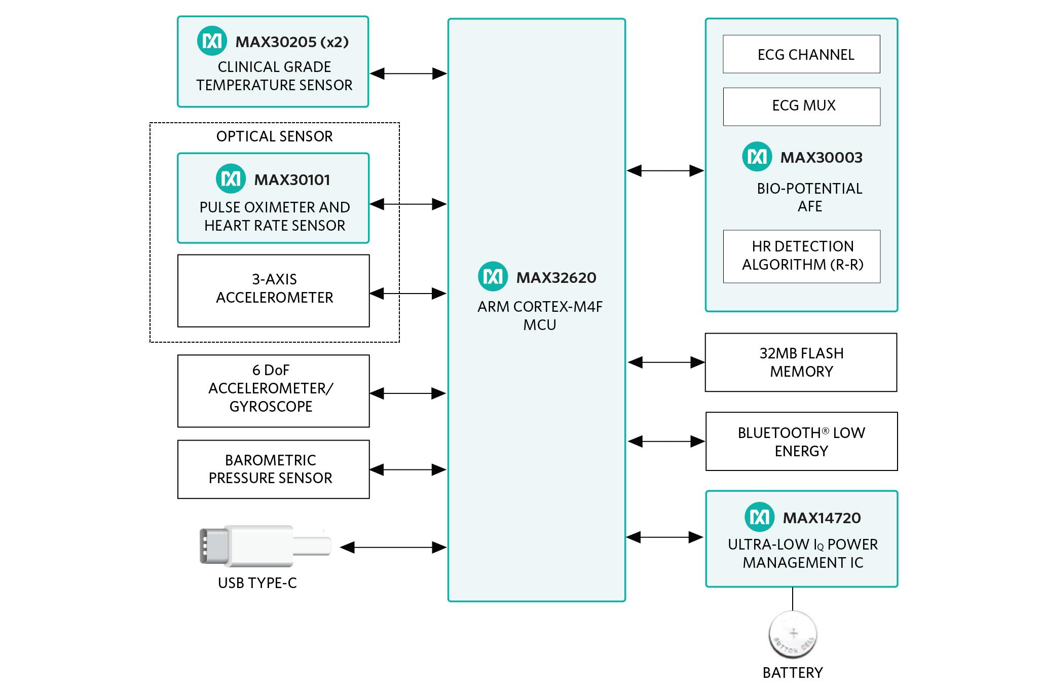 Maxims Ultra Small Hsensor Platform Enables Quick And Easy Design Block Diagram Key Advantages
