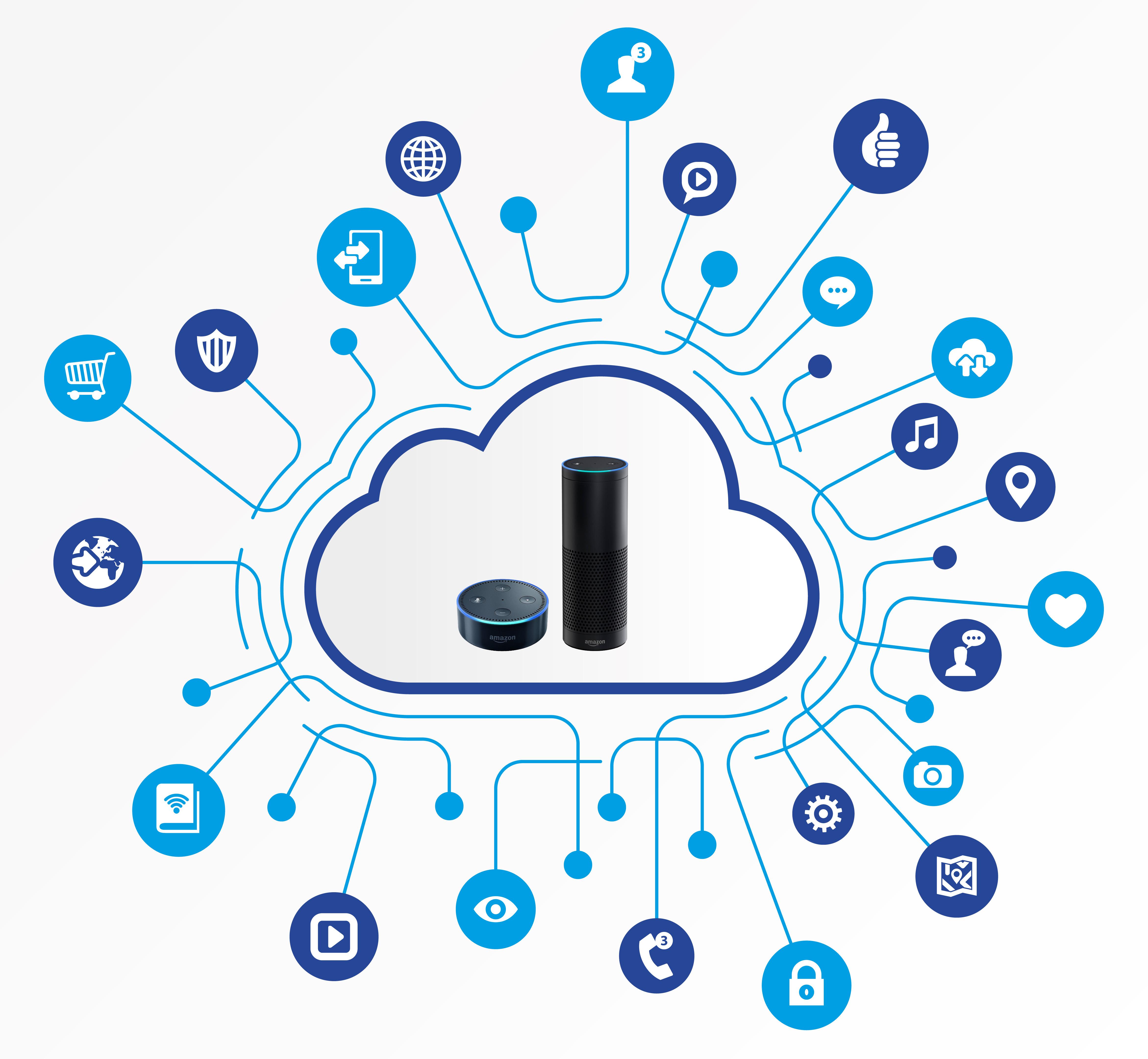 Cloud Connectivity echo