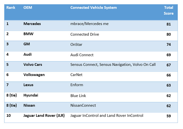 Ranking-of-automotive-OEMs-by-connected-car-functionality