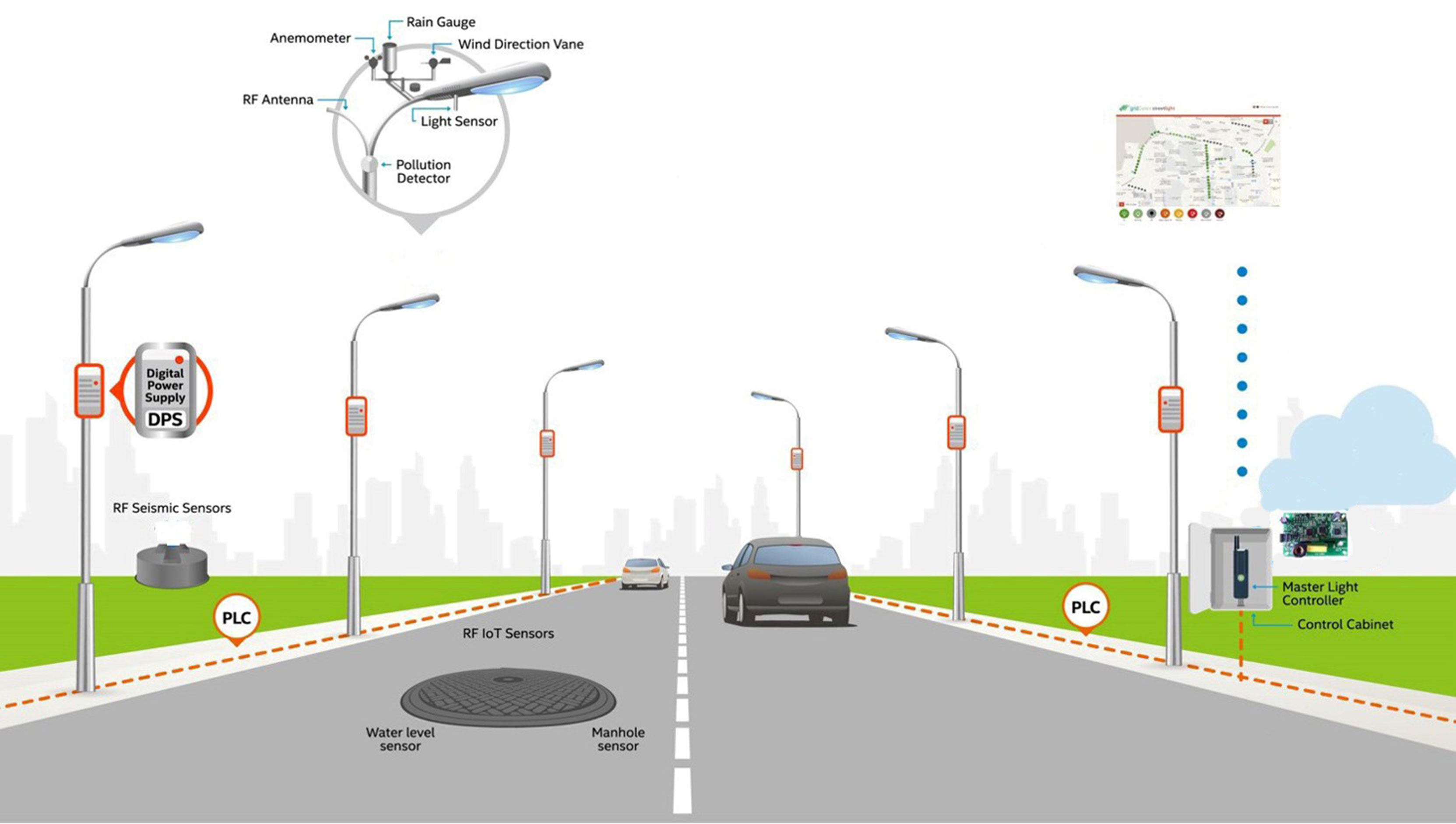 gridComm Smart Street Lights