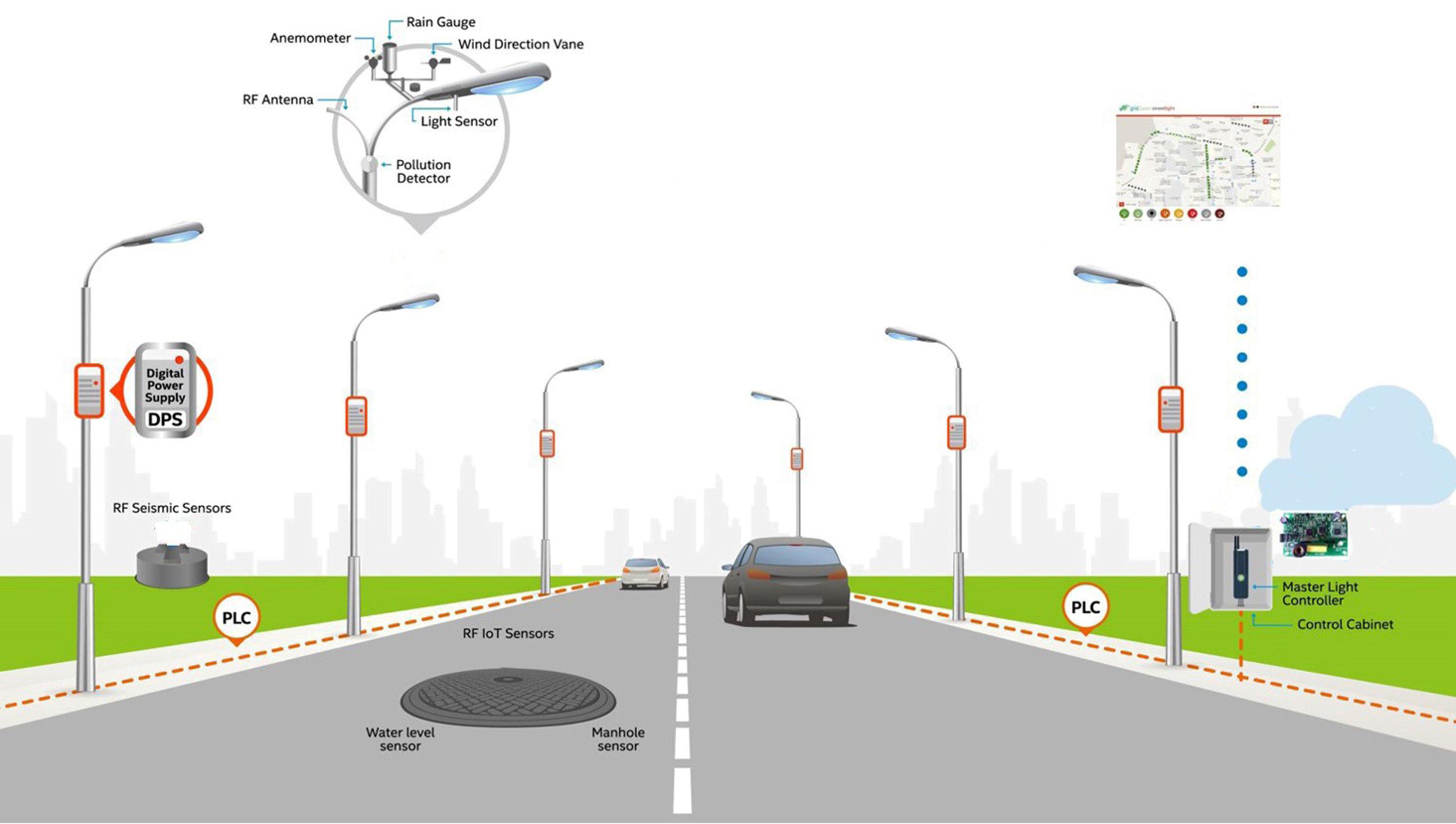 gridComm Smart Street Lights