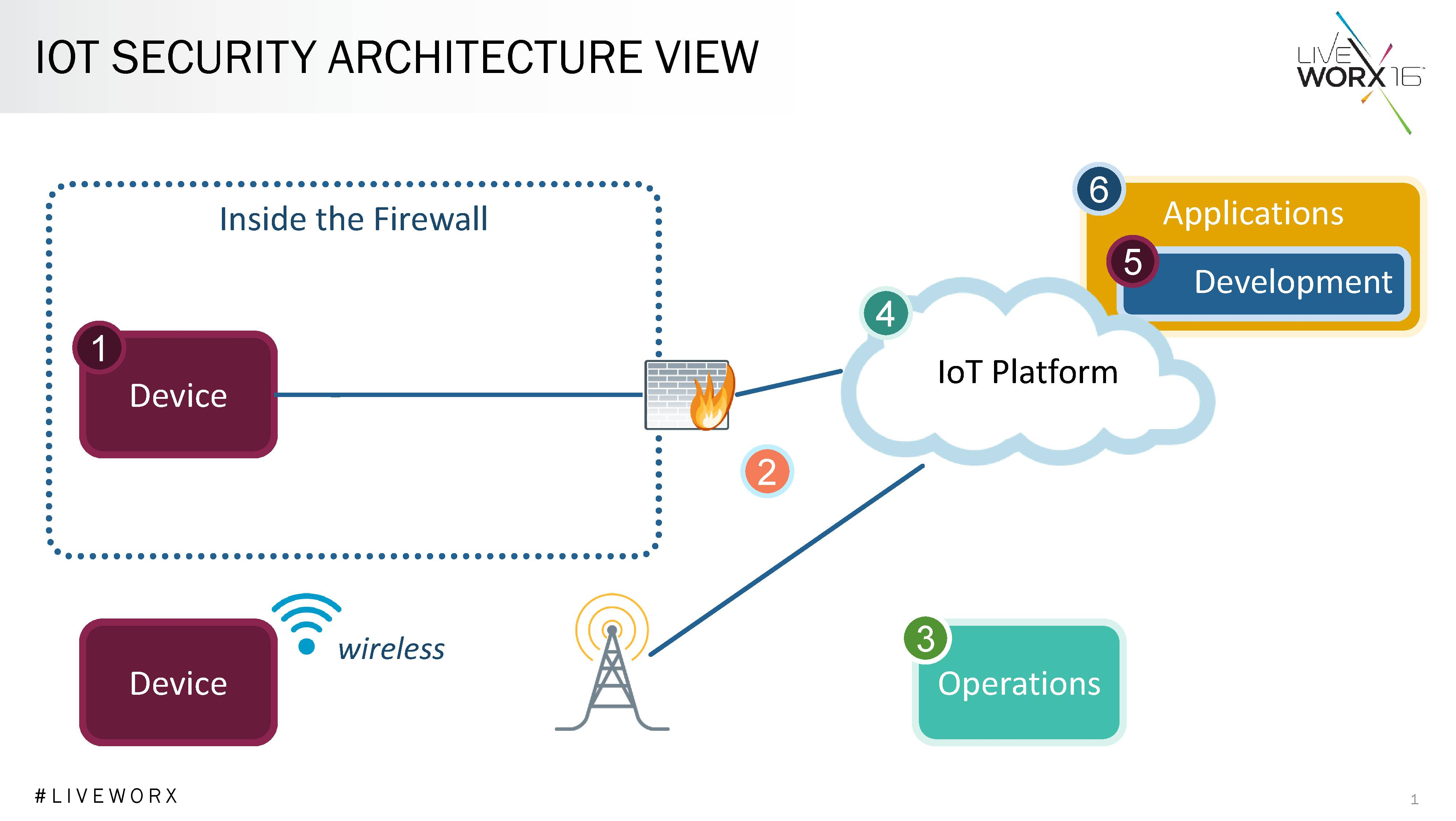 A 'common security model' against typical hazards in the IoT